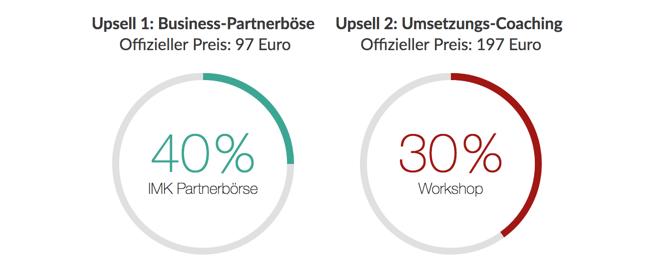 Internet Marketing Kongress Partnerprogramm 40 % bzw. 30 % Provision auf Upsells