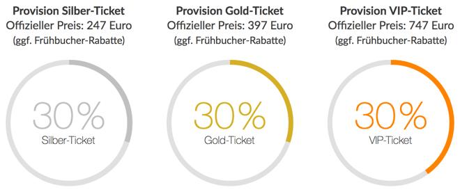 Internet Marketing Kongress Partnerprogramm 30 % Provision auf alle Ticket-Arten