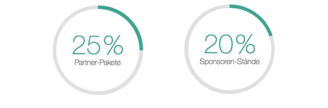 Internet Marketing Kongress Partnerprogramm 20 % bzw. 25 % Provision für Partner-Pakete und Sponsoren-Pakete beim IMK18.